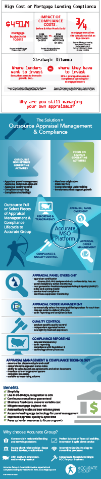 Appraisal-Management-Compliance-Infographic