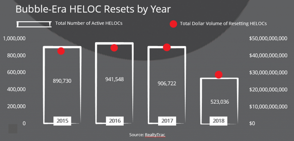 HELOC Resets by Year